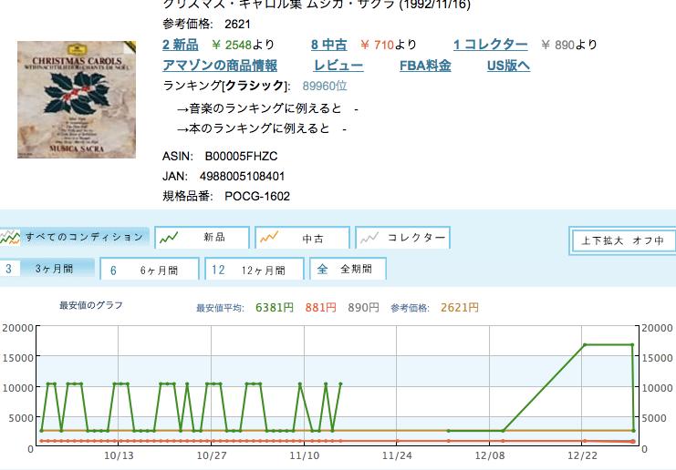モノレート(物rate):クリスマス・キャロル集 Safari, 今日 at 17.27.18